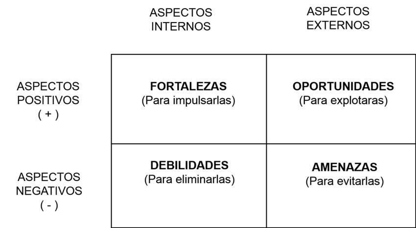 analisis-dafo-ecommerce